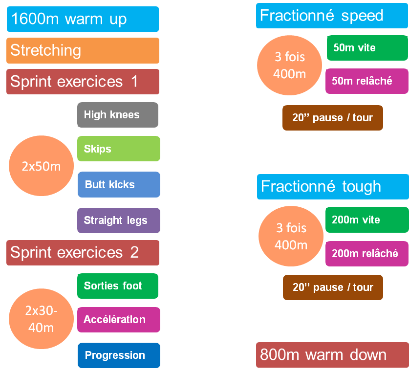 Programme athlétisme